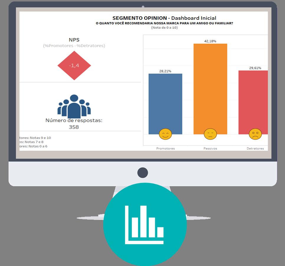 2) Visualize os resultados em tempo real no dashboard - Os dados são automaticamente tabulados em um dashboard online interativo com gráficos objetivos, resultados no geral e segmentados sobre quais lojas, dias da semana e perfis estão com boa avaliação e as dimensões que estão sendo avaliadas negativamente.