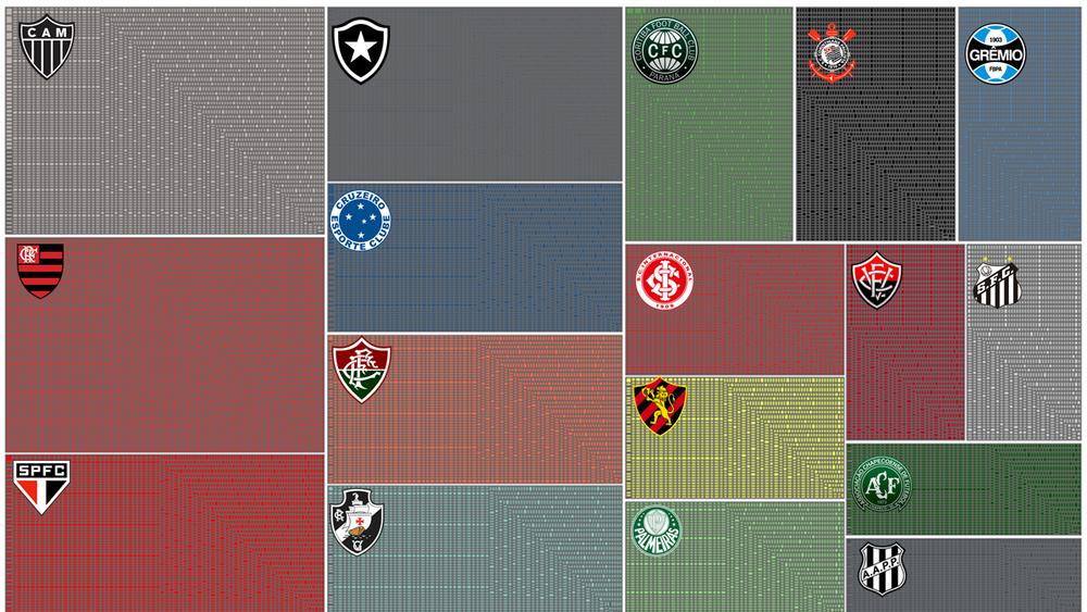 Número de postagens na fanpage de cada clube. Cada quadrado se refere a uma postagem. Quanto maior o quadrado, mais postagens a página teve ao longo do ano.