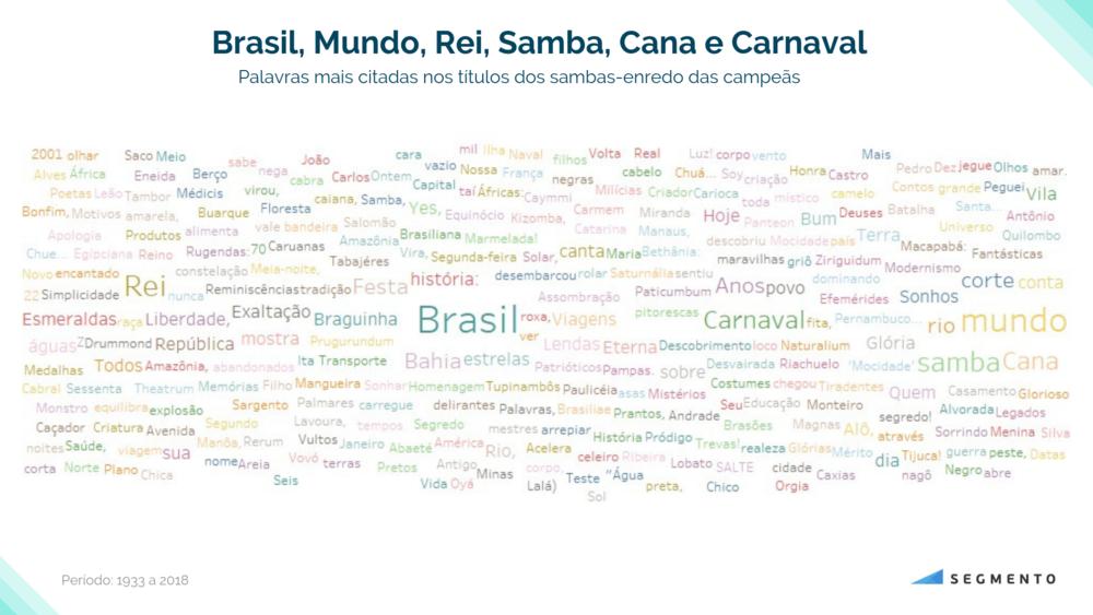 Gráfico 5. WordCloud: As palavras mais citadas dos sambas-enredo (período 1933 a 2019).
