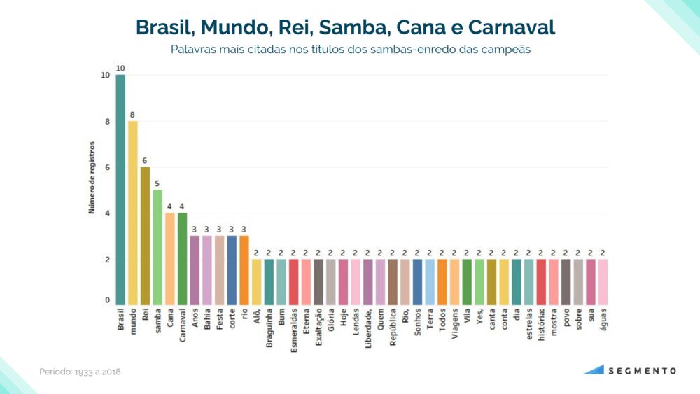 Gráfico 6. As palavras mais citadas dos sambas-enredo (período 1933 a 2019).