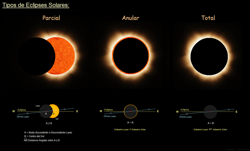 Tipos de eclipses. Wikicommons