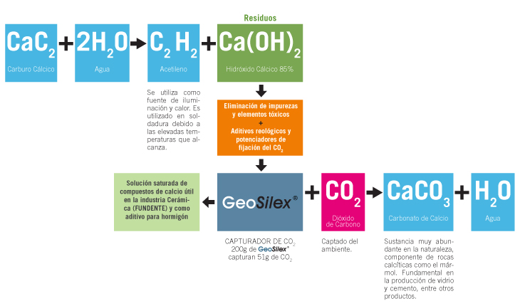 Proceso de obtención del Geosilex. Créditos: Geosilex.com