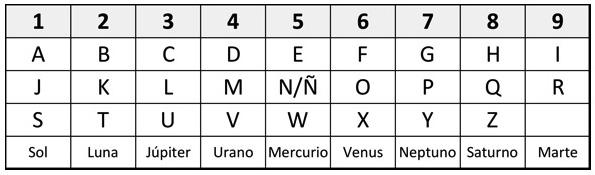 tabla-alfanumerica-numerologia.jpg