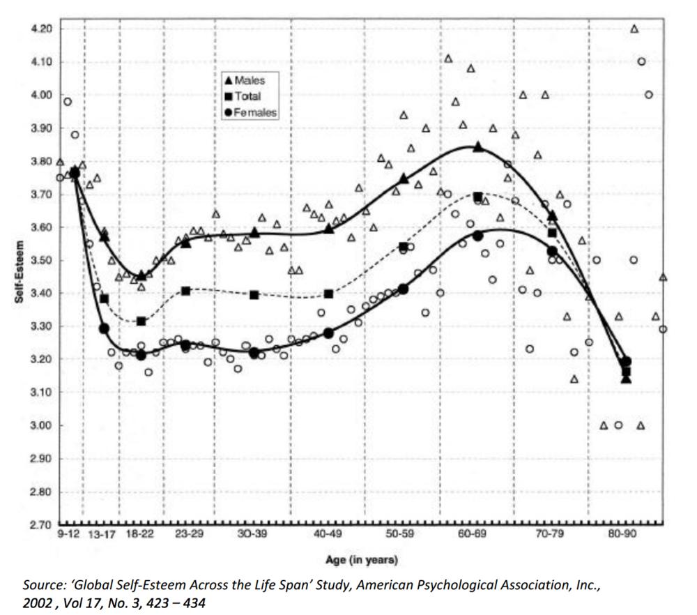 La brecha en la autoestima hombre/mujer se empieza a observar alrededor de los 15 años