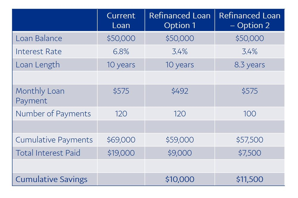 Before pulling the trigger on private refinancing, evaluate options against savings from federal income-driven repayment options.