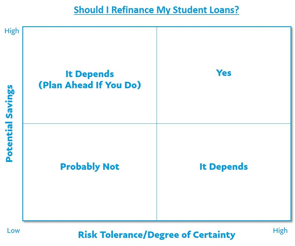 Locating where you fall on this 2x2 matrix could help you determine whether or not you should refinance your student loans