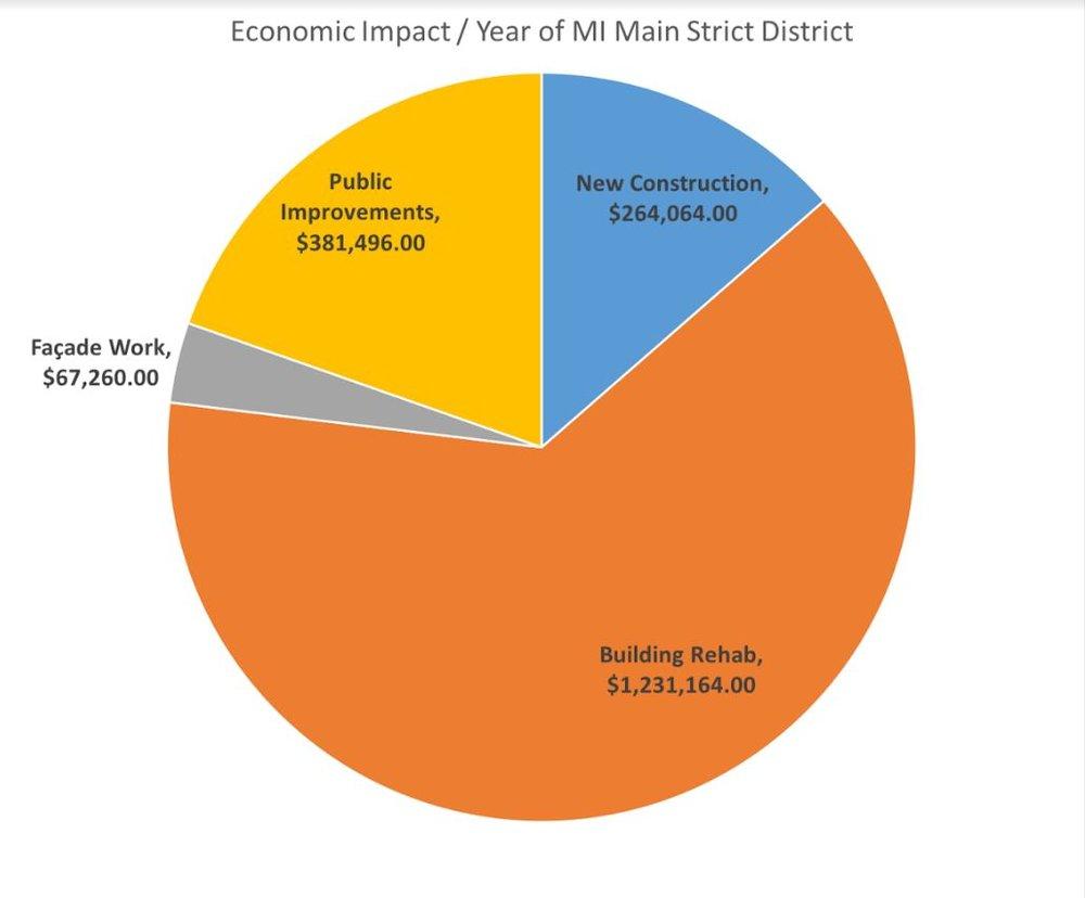 Economic Impact Figures