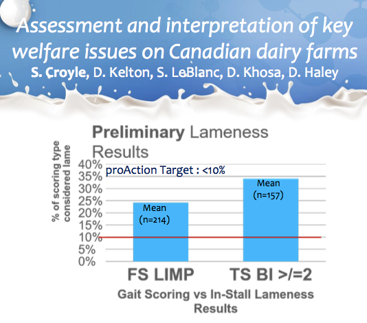 Proportion of cows identified as lame in free stalls (FS) and tie-stalls (TS), where lameness is identified as an obvious limp in FS using gait scoring methods, and with the presence of 2 or more behavioural indicators (BI) using in-stall lameness methods.