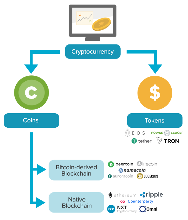 cryptocurrencies-types.png