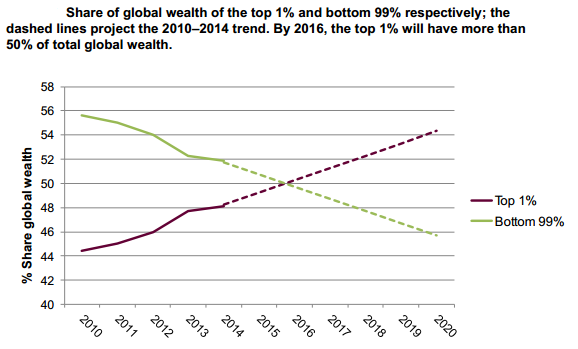 Share of global wealth. source: oxfam international 2015