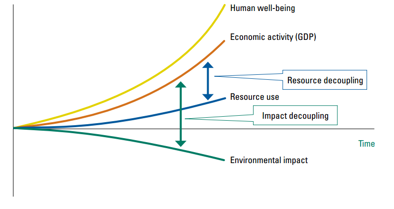 resource and impact decoupling. source: unep 2011