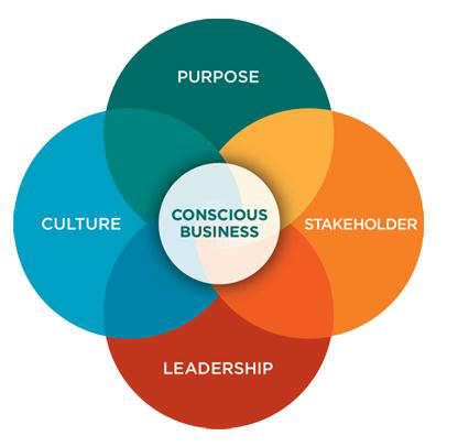 Conscious capitalism. source: conscious capitalism institute
