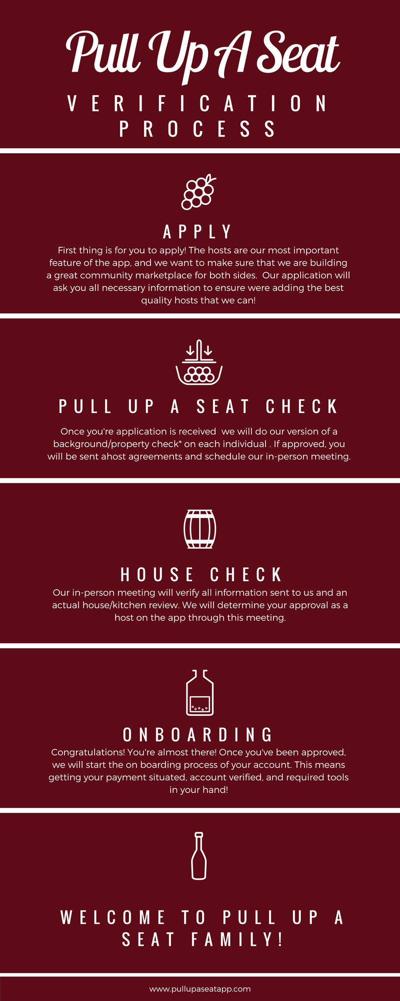 What's The Verification Process Like? - We want to share with you the process to becoming a host for PULL UP A SEAT. This chart allows you to see the inner workings of the steps involved into becoming a host for PULL UP A SEAT.
