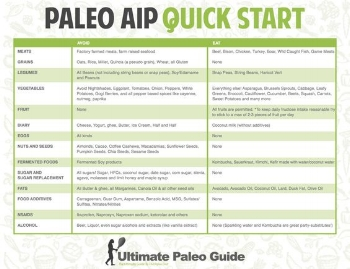 Courtesy of Ultimate Paleo Guide