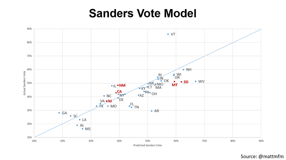 Sanders Vote Model (final states highlighted in red)
