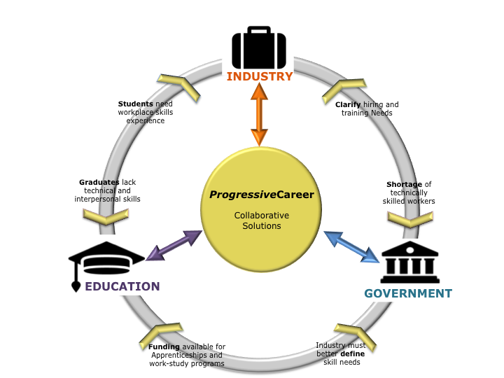 ProgressiveCareer Graphic