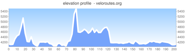Elevation profile beginning and ending in Crane Flat, OR. Two noteworthy climbs of 1000' and 1400', both paved.
