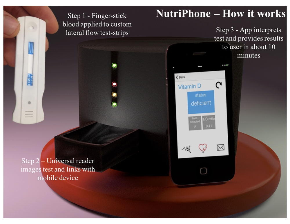NutriPhone - How it works