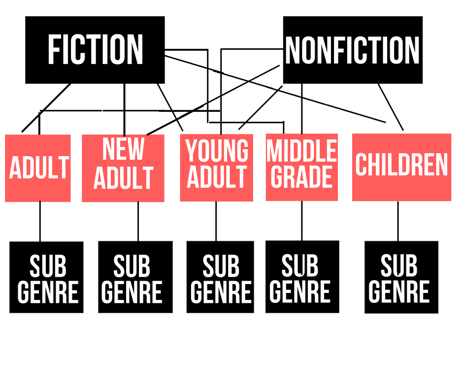 This is the general idea of how genres break down. You can use this chart to figure out which path your manuscript follows.