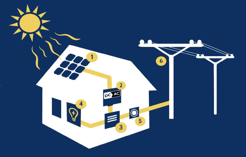 How Solar Works - MTS Solar