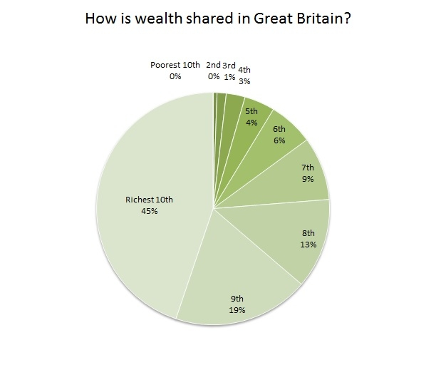 Devastatingly factual chart numero uno - courtesy of The Equality Trust UK https://www.equalitytrust.org.uk/scale-economic-inequality-uk