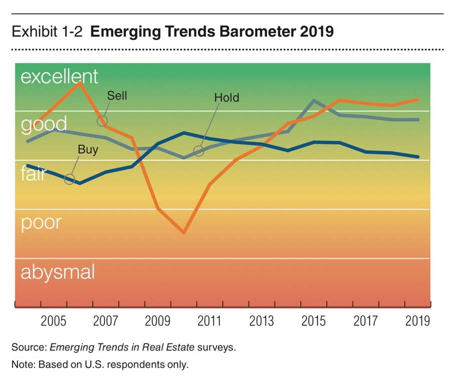 Graph is courtesy of the urban land institute's 2019 report on emerging trends in real estate report