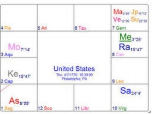 Vedic Horoscope Of USA