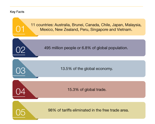 CPTPP-Inforgraphics.png