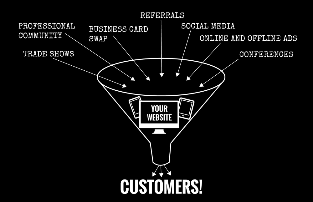Your website is the hub of your online and offline marketing.