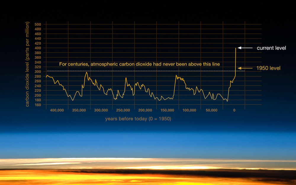 Reminder: Too much carbon dioxide is bad for the earth. This is why we need fossil fuel extraction companies to get disrupted.  Source: NASA