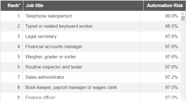 Is your job in the list?
