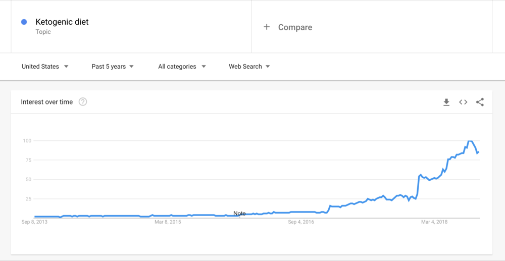 Google trends for dietitians, content marketing for dietitians.