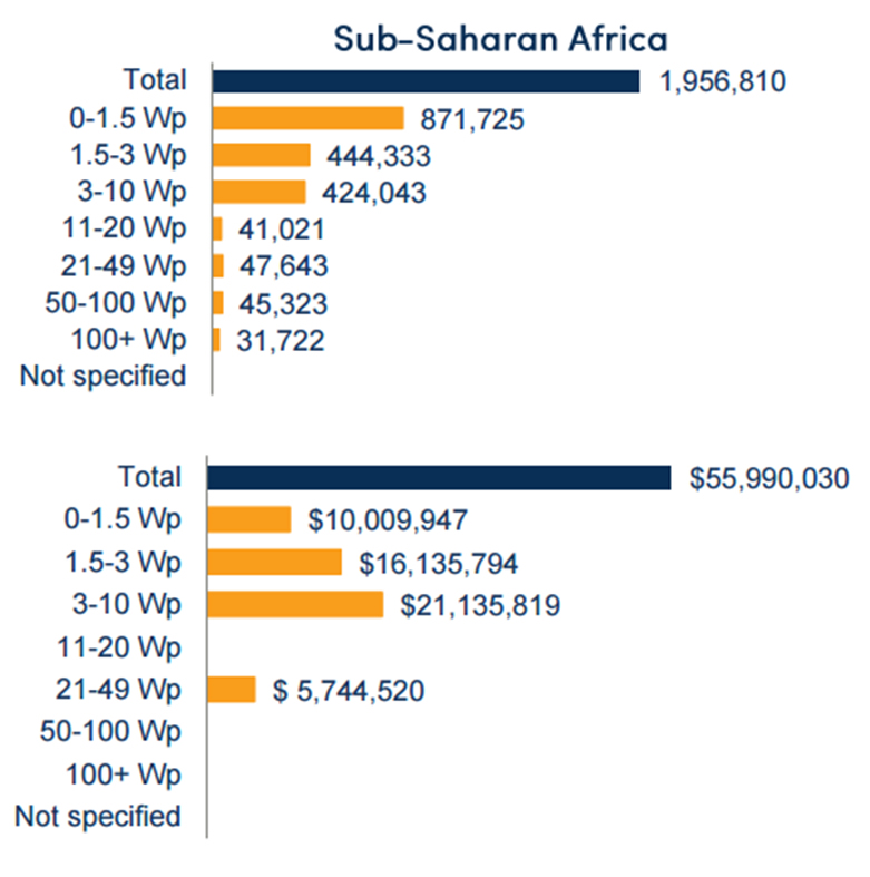 Figure 3. Volume and revenue sales figures in sub-Saharan Africa