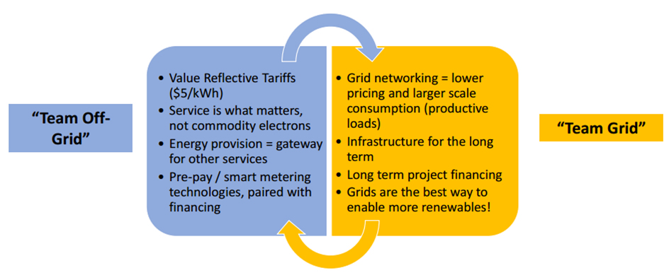 Figure 6. Main advantages of on-grid and off-grid solutions