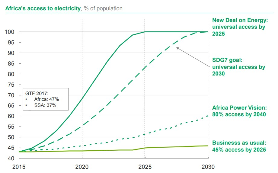 Figure 1: Africa's access to electricity, based on different scenarios (SOURCE: AFDB)