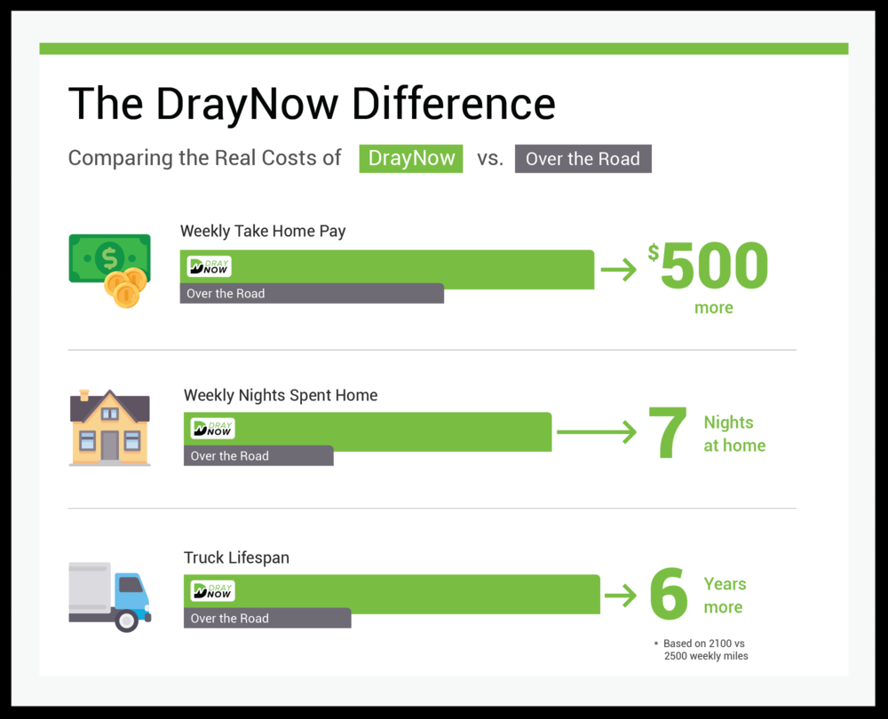 DrayNow Difference_v3.png