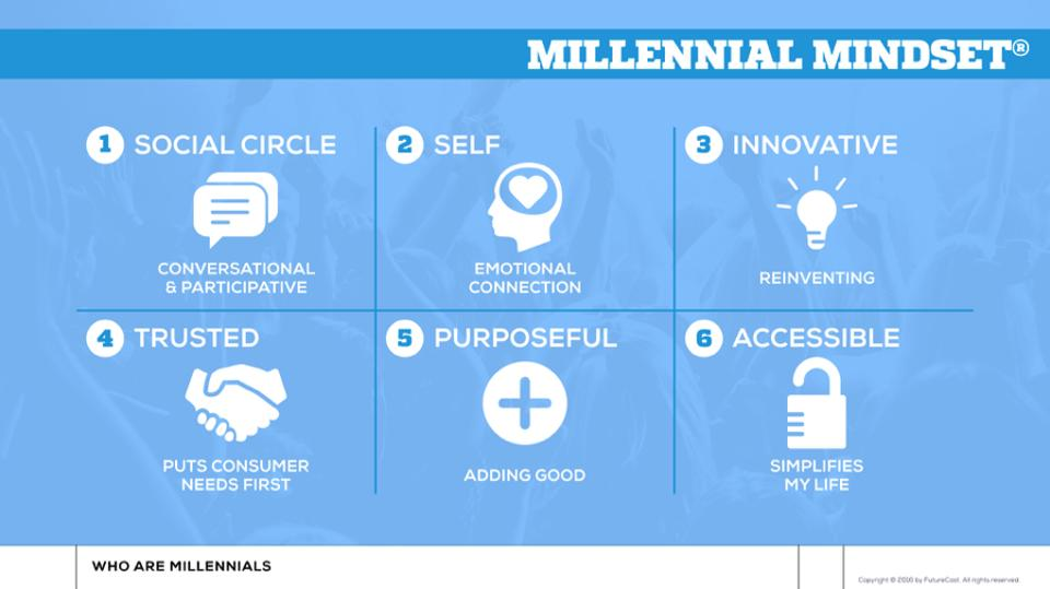 Millennials in Print Marketing A Look At How They Work