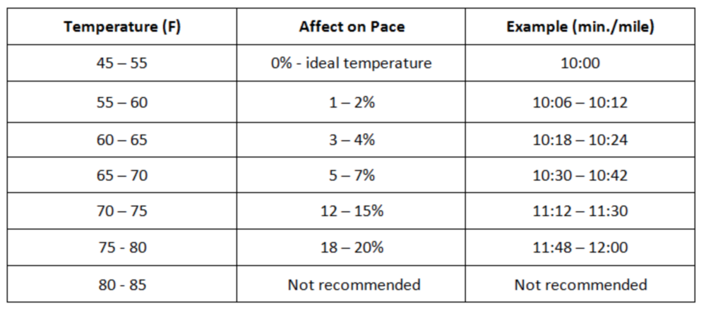 How temperature can affect pace
