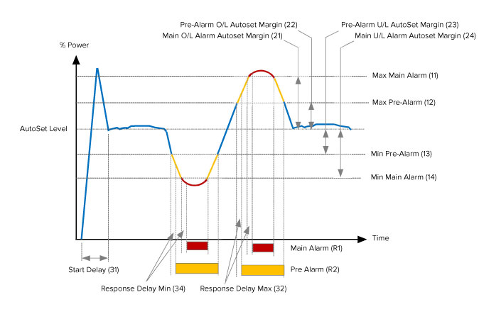 This graph demonstrates the various levels of protection offered by the M20. In parenthesis, the window in the M20 user-interface, where the sensitivity of each protection level can easily by adjusted.