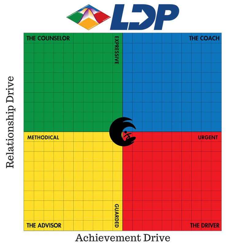 LDP Style Chart
