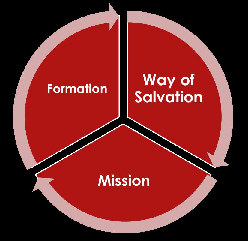 Formación  Camino de Salvación  Misión