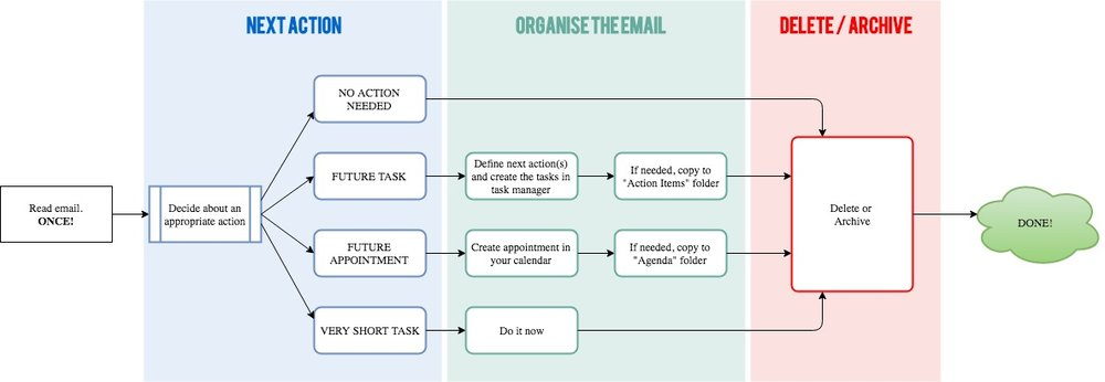 Process your emails with these 4 simple steps to achieve inbox zero every day. Don't be overwhelmed by the drawing, after having used it for a couple of days, your brain will be programmed by this and do this automatically. To get started, I suggest you print this picture and keep it close to your computer for a week or two.