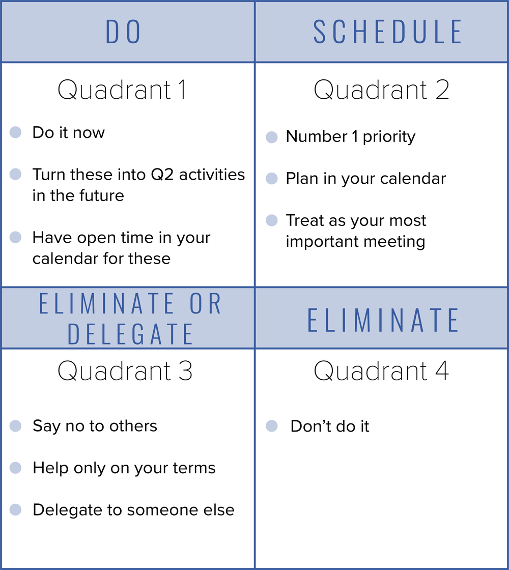 The Eisenhower Matrix again, now with strategies to follow for tasks in each quadrant.