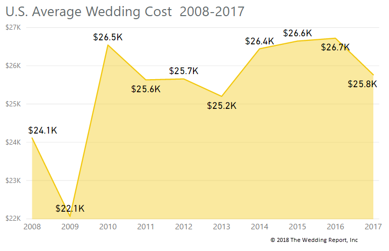 average_wedding_cost_2008-2017.png