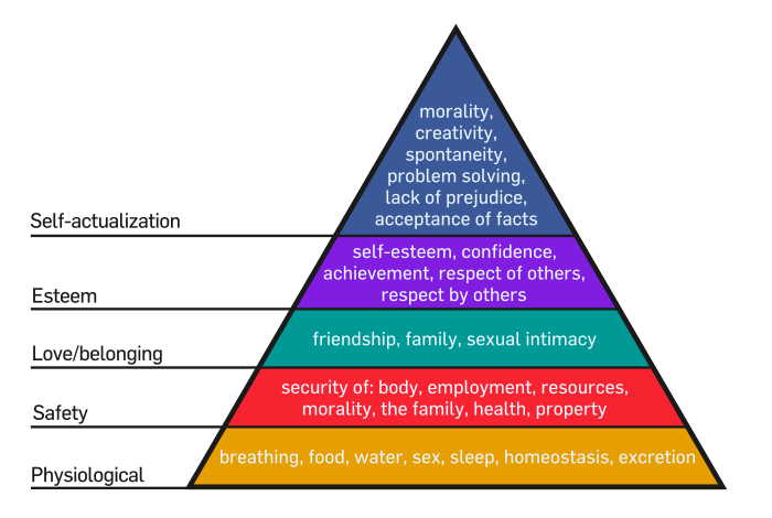 Maslow's Hierarchy of Needs