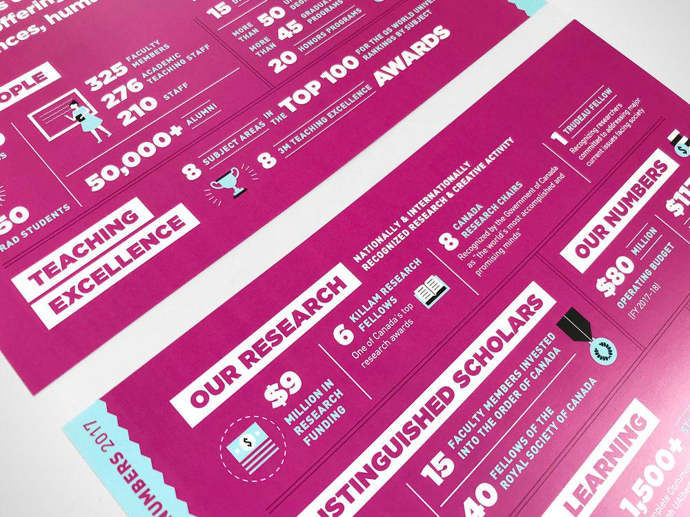Natasia Designs Edmonton Alberta Graphic Designer Brochure Design Annual Report Strategic Plan University of Alberta Infographic Flyer Insert