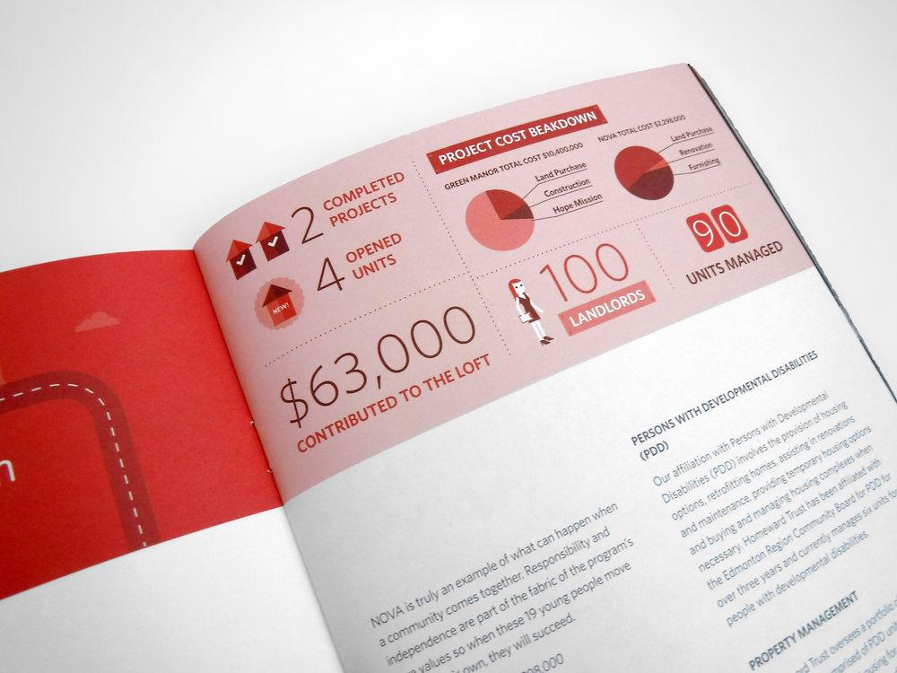 Natasia Designs Edmonton Alberta Graphic Designer Annual Report Design Homeward Trust Homelessness Infographic Illustration