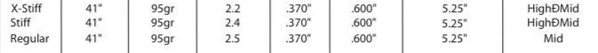 Steelfiber i95 Spezifikationen.png