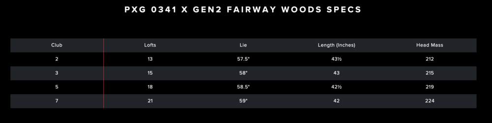 PXG 0341 Fairway Holz Gen2 spezifikationen.png