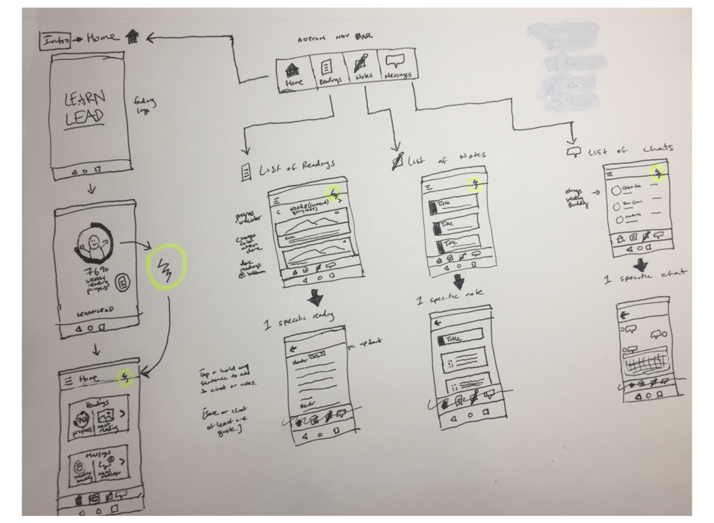 3) MAPPING STRUCTURE AND HIERARCHY OF SCREENS   Based on the user needs that we determined, I started to sketch out what some of the screens might look like.